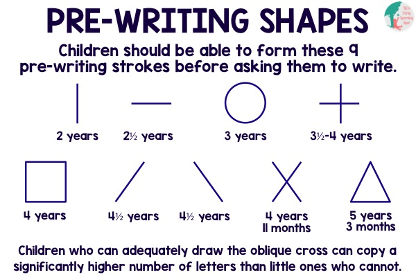 Preschool early writing skills : Shapes Pre Writing Skills for ...